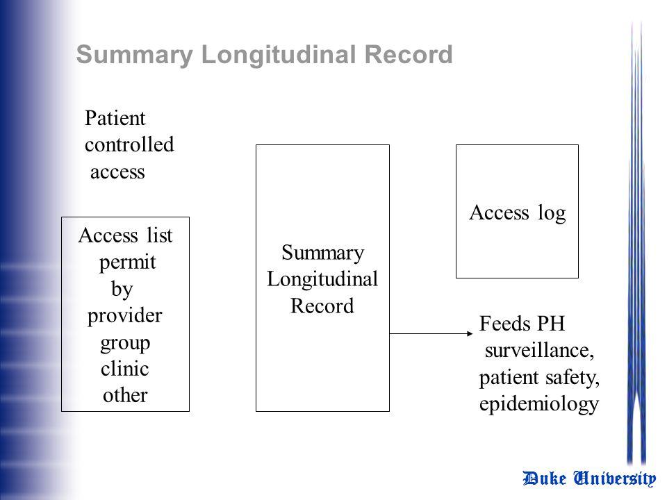 Summary Longitudinal Record