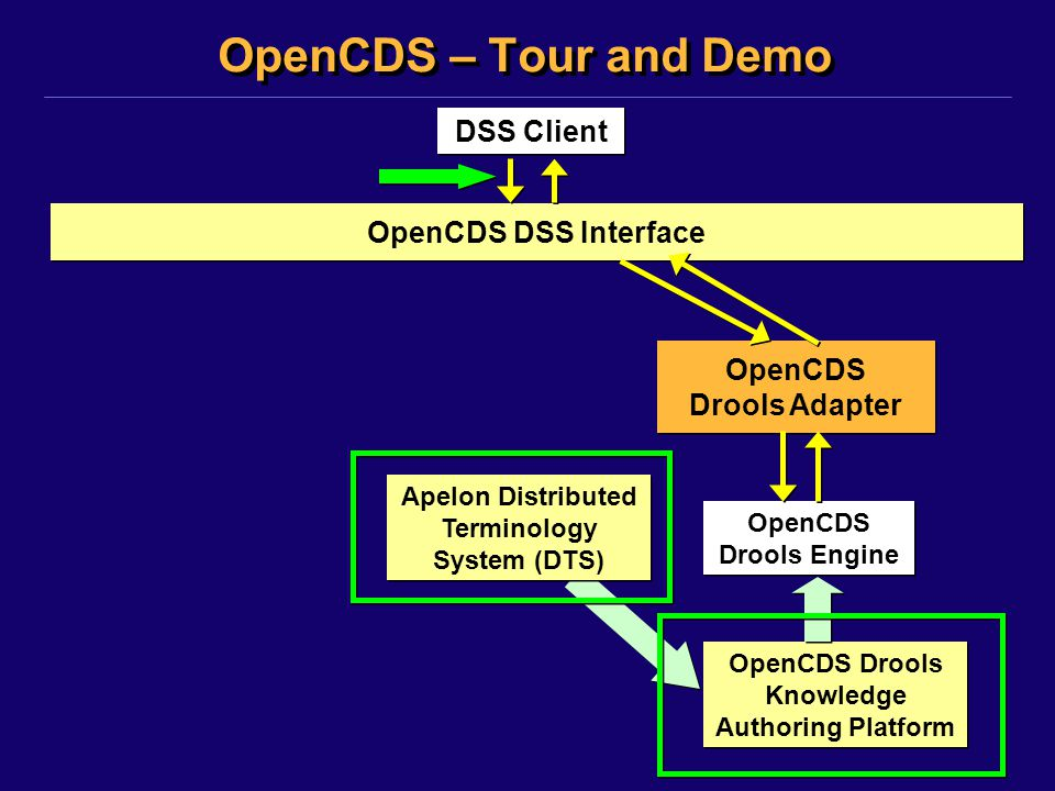 OpenCDS – Tour and Demo DSS Client OpenCDS DSS Interface OpenCDS