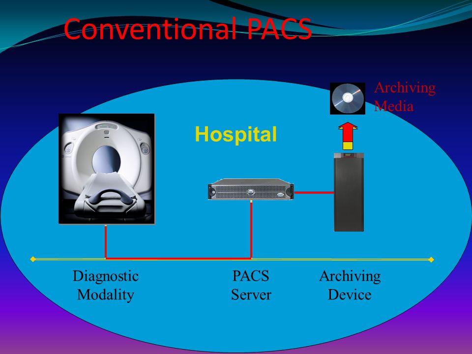 Conventional PACS Hospital Archiving Media Diagnostic Modality