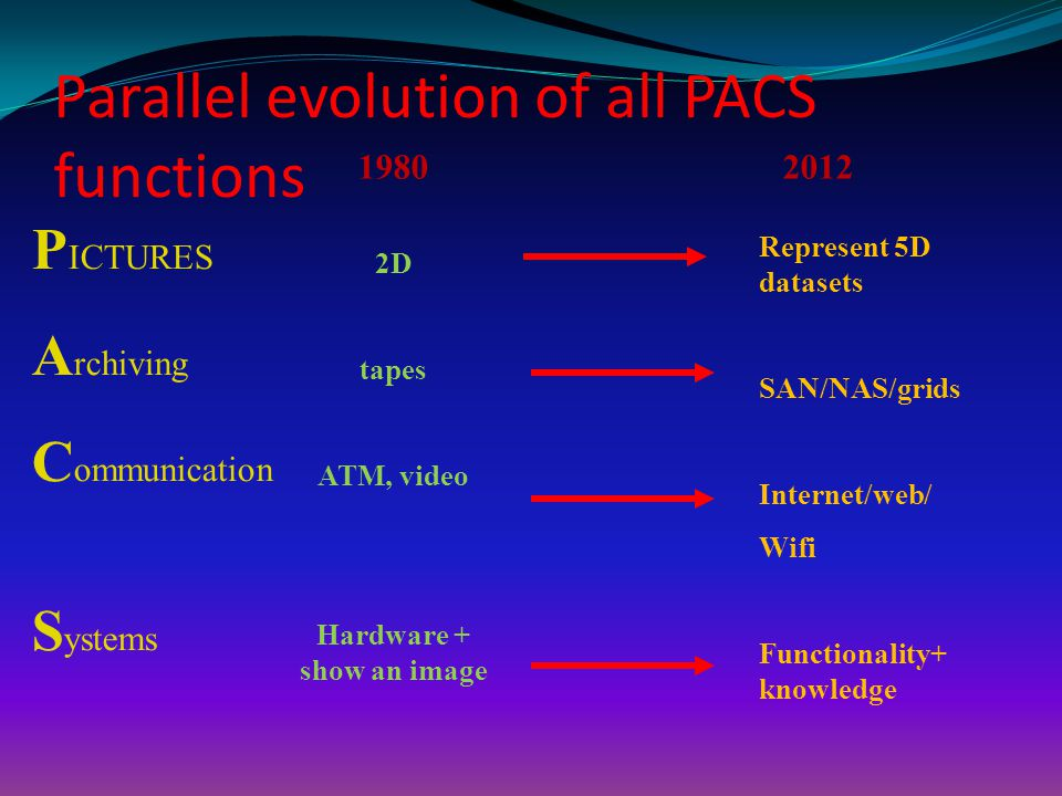 Parallel evolution of all PACS functions