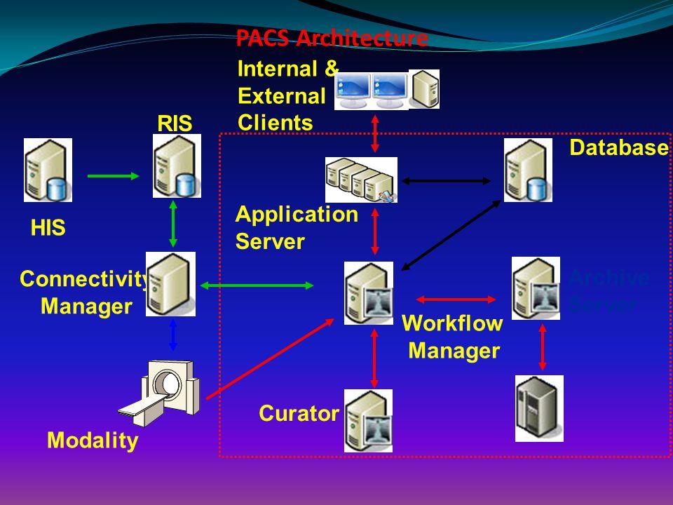 PACS Architecture Internal & External Clients RIS Database Application