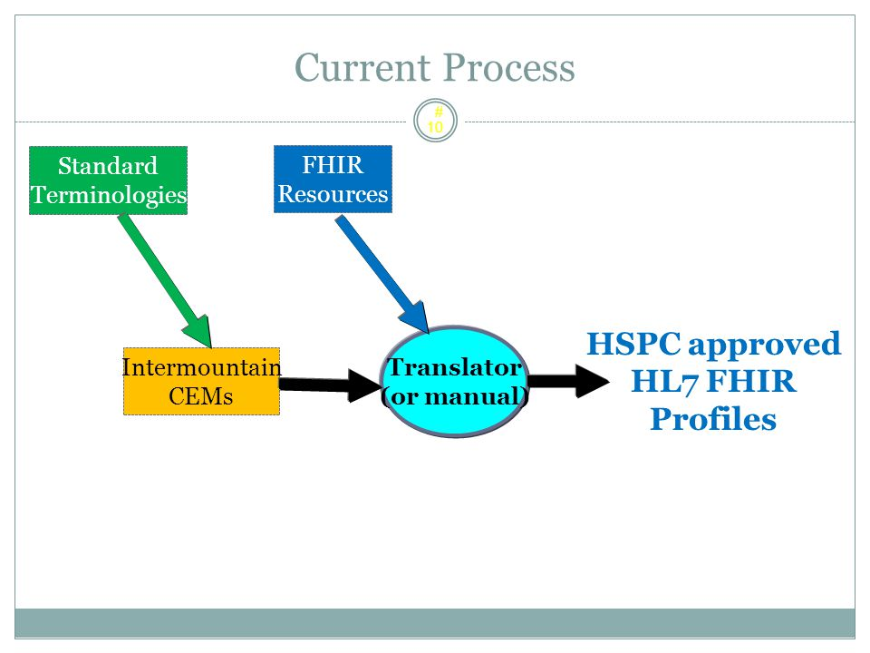 Current Process HSPC approved HL7 FHIR Profiles Standard FHIR