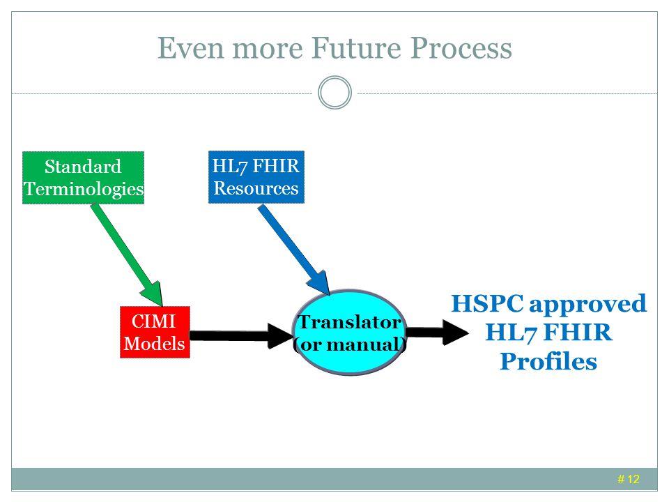 Even more Future Process