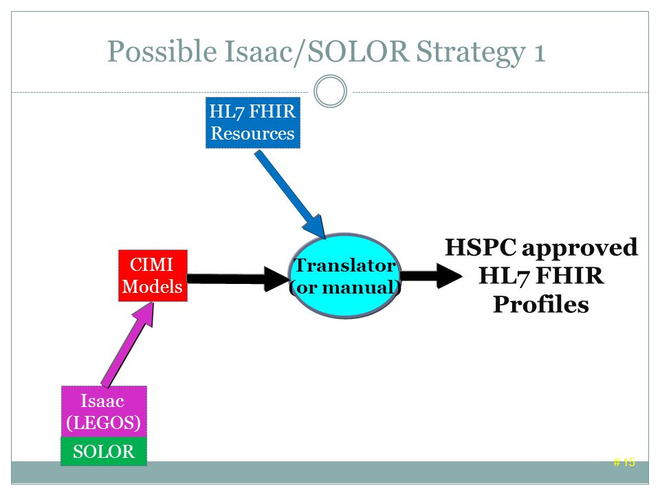 Possible Isaac/SOLOR Strategy 1