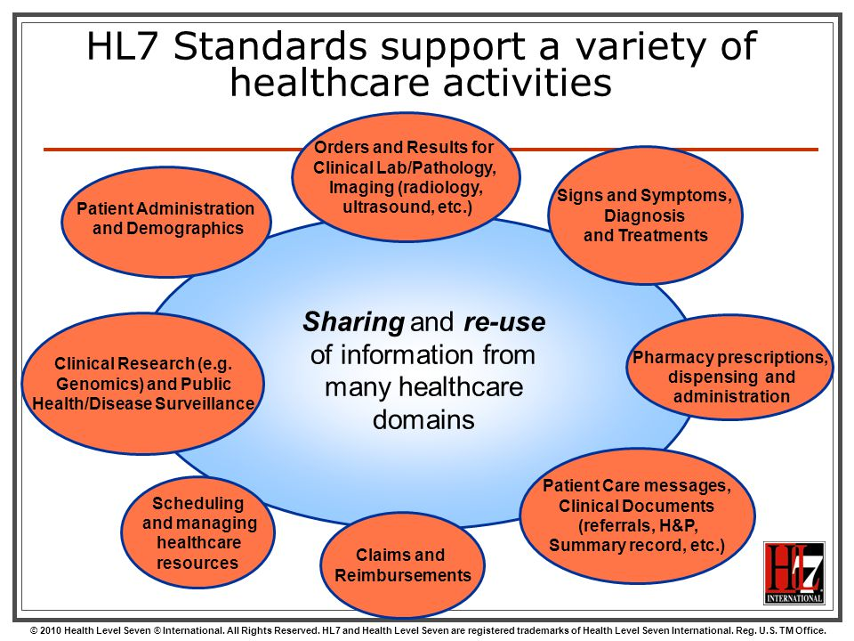 HL7 Standards support a variety of healthcare activities