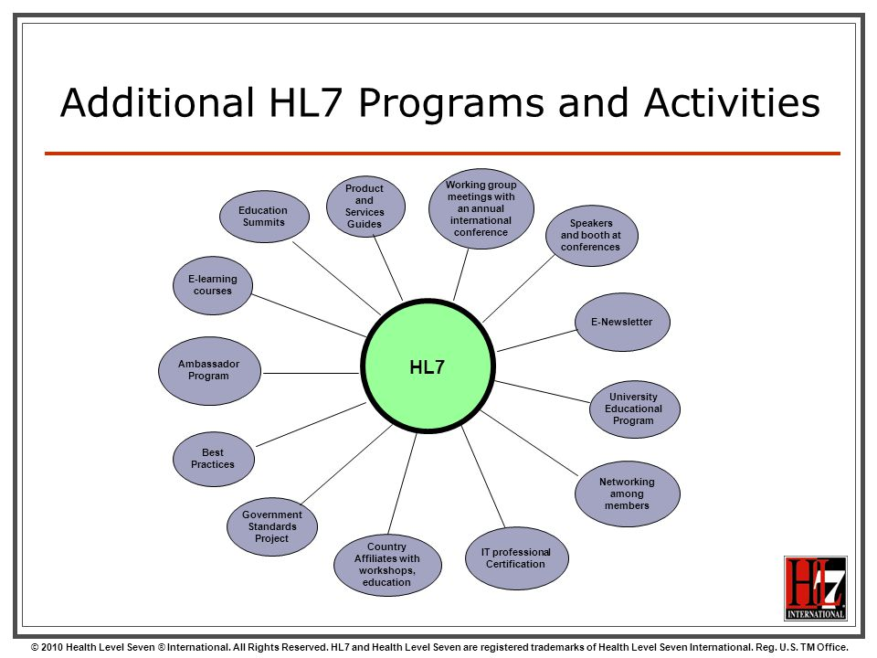 Additional HL7 Programs and Activities
