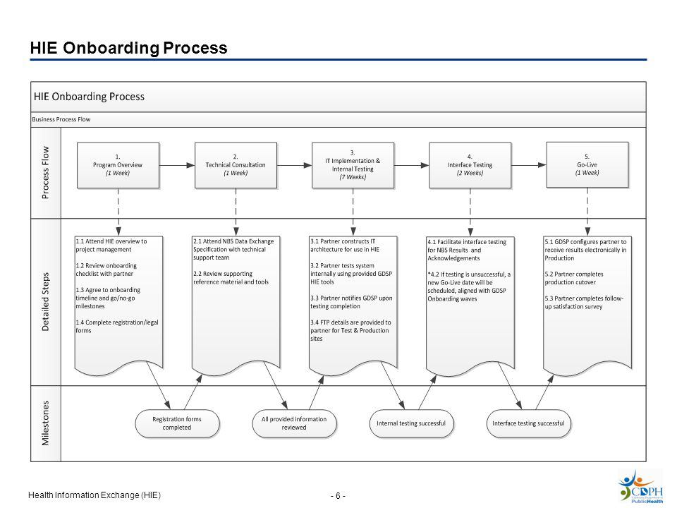 HIE Onboarding Process