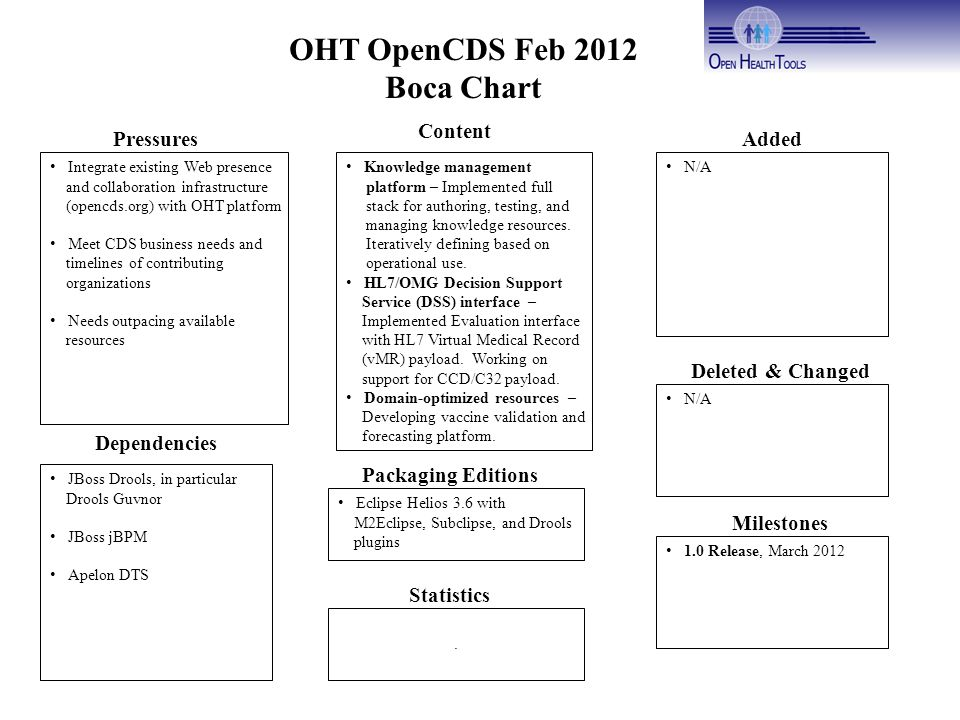 OHT OpenCDS Feb 2012 Boca Chart