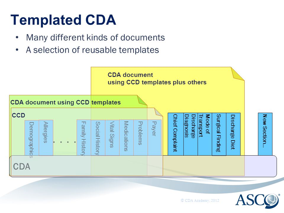 Templated CDA . . . . Many different kinds of documents