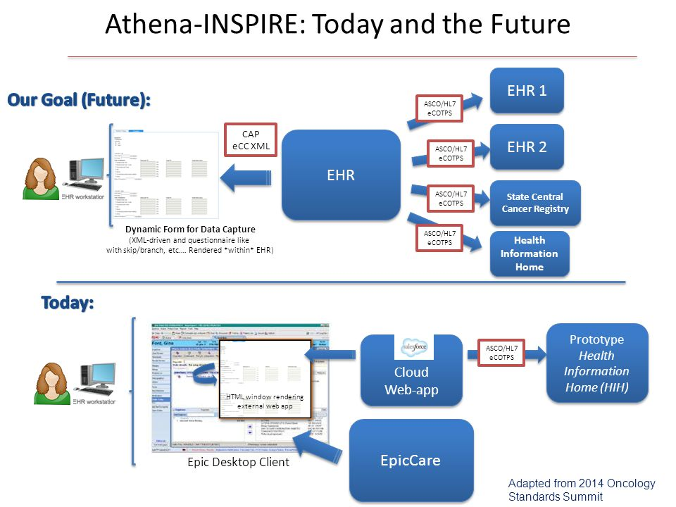 Athena-INSPIRE: Today and the Future
