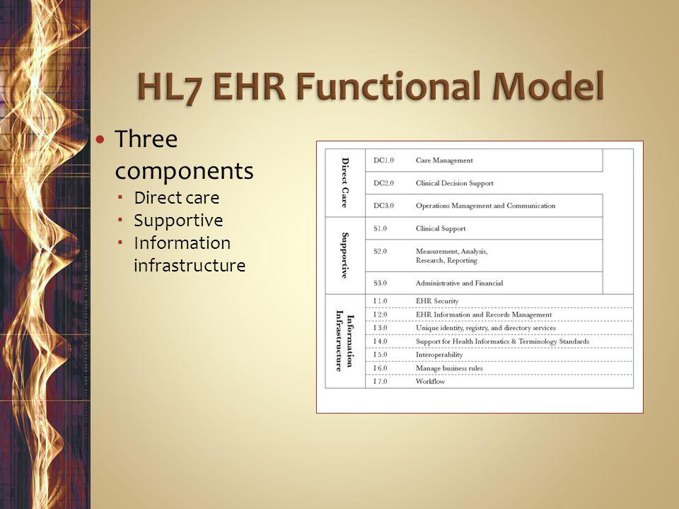 HL7 EHR Functional Model