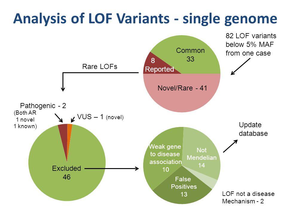 Analysis of LOF Variants - single genome