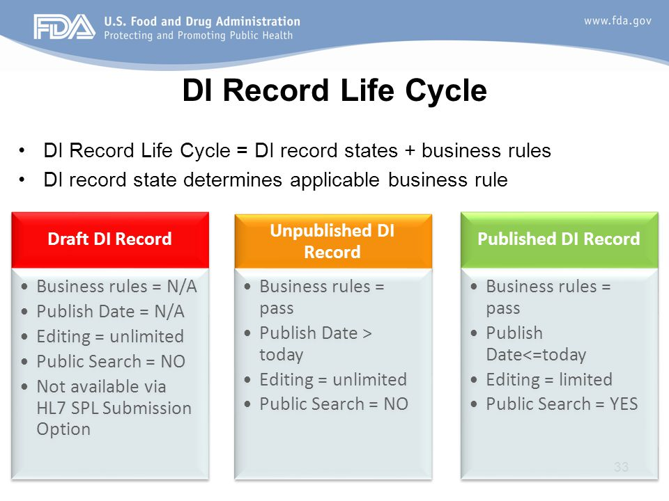 DI Record Life Cycle DI Record Life Cycle = DI record states + business rules. DI record state determines applicable business rule.