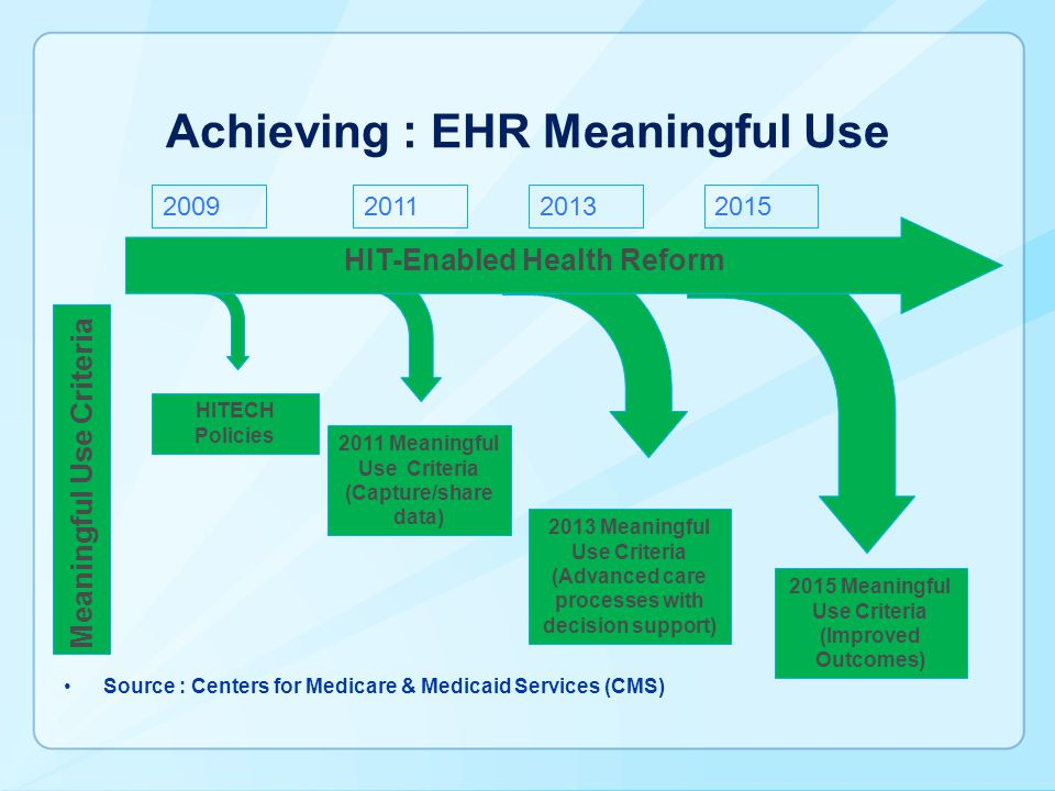 Achieving : EHR Meaningful Use