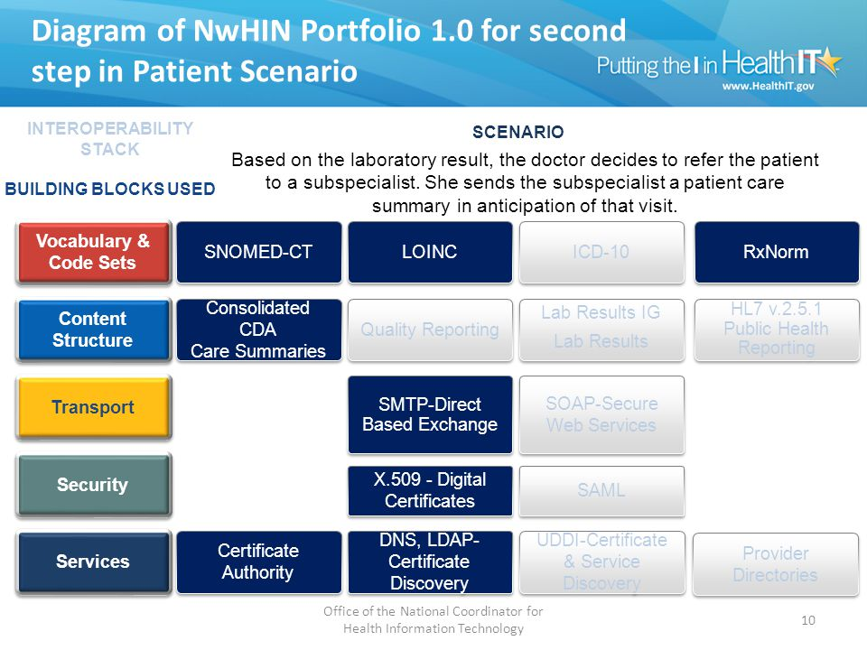 Diagram of NwHIN Portfolio 1.0 for second step in Patient Scenario