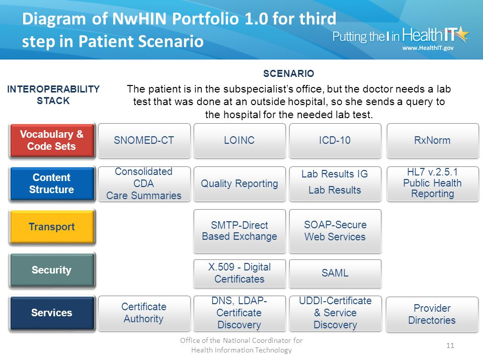 Diagram of NwHIN Portfolio 1.0 for third step in Patient Scenario