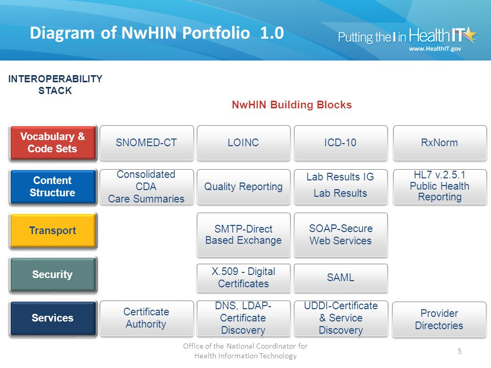 Diagram of NwHIN Portfolio 1.0