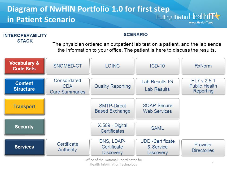 Diagram of NwHIN Portfolio 1.0 for first step in Patient Scenario