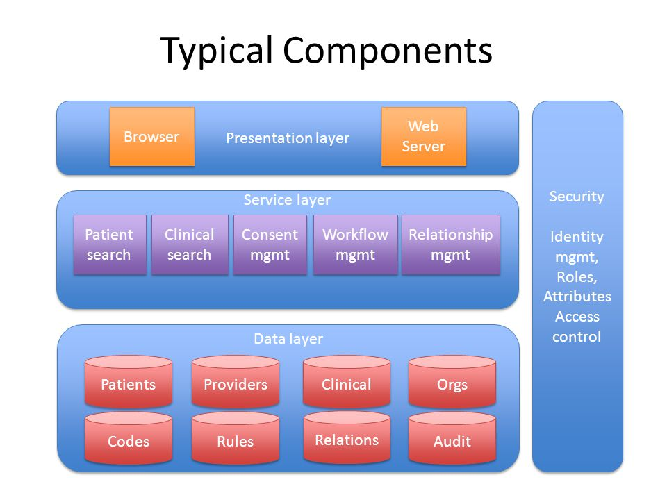 Typical Components Presentation layer Security Identity mgmt, Roles,