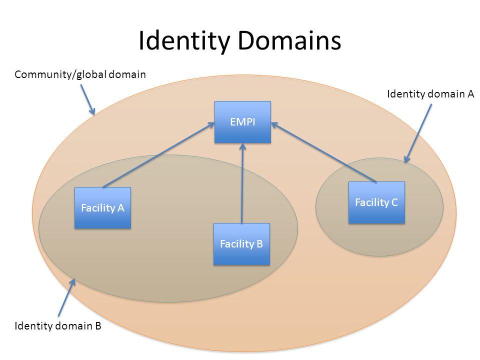 Identity Domains Community/global domain Identity domain A EMPI