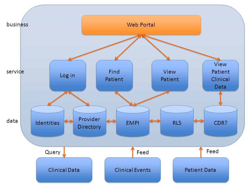 Web Portal business. Log in. Find. Patient. View. Patient. View. Patient. Clinical Data. service.