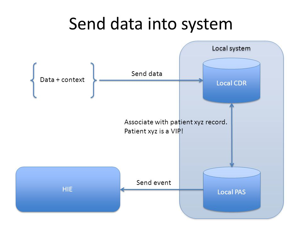 Send data into system Local system Local CDR Send data Data + context