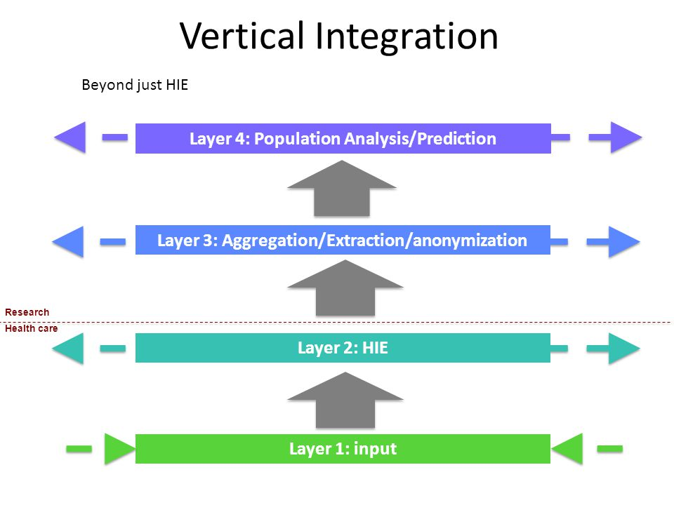 Vertical Integration Layer 4: Population Analysis/Prediction