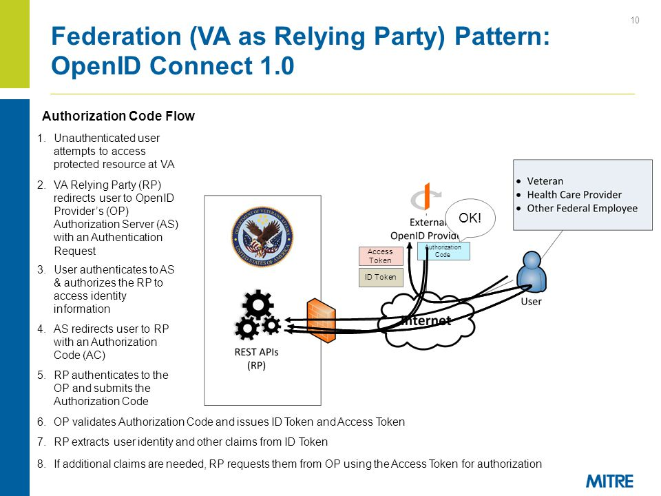 Federation (VA as Relying Party) Pattern: OpenID Connect 1.0