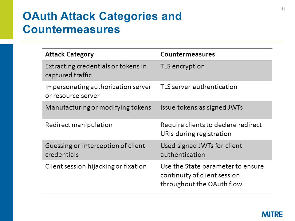 OAuth Attack Categories and Countermeasures