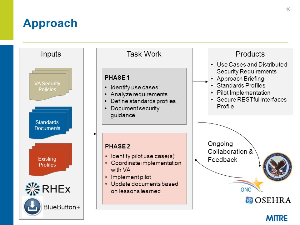 Approach Inputs Task Work Products Ongoing Collaboration & Feedback