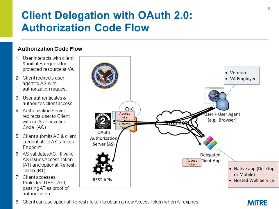 Client Delegation with OAuth 2.0: Authorization Code Flow