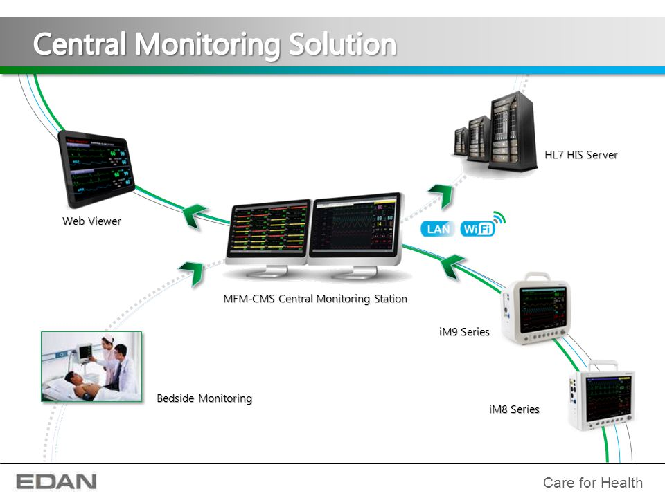 Central Monitoring Solution