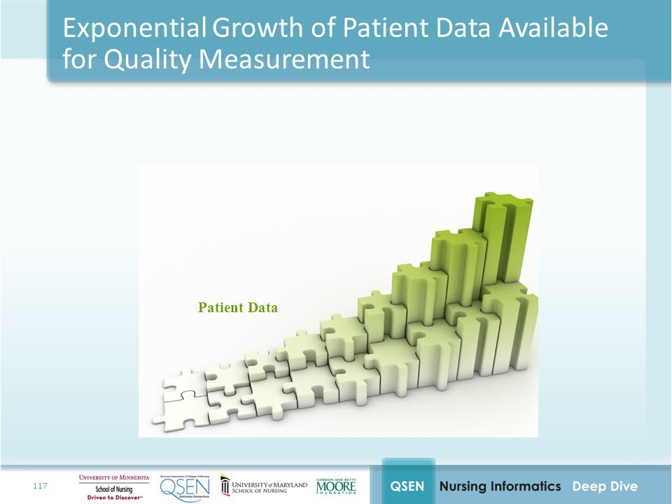 Exponential Growth of Patient Data Available for Quality Measurement