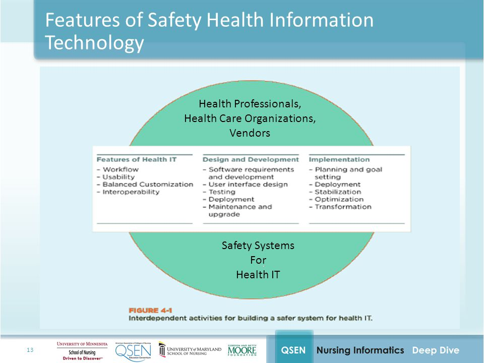 Features of Safety Health Information Technology