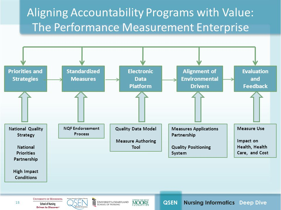 Aligning Accountability Programs with Value:
