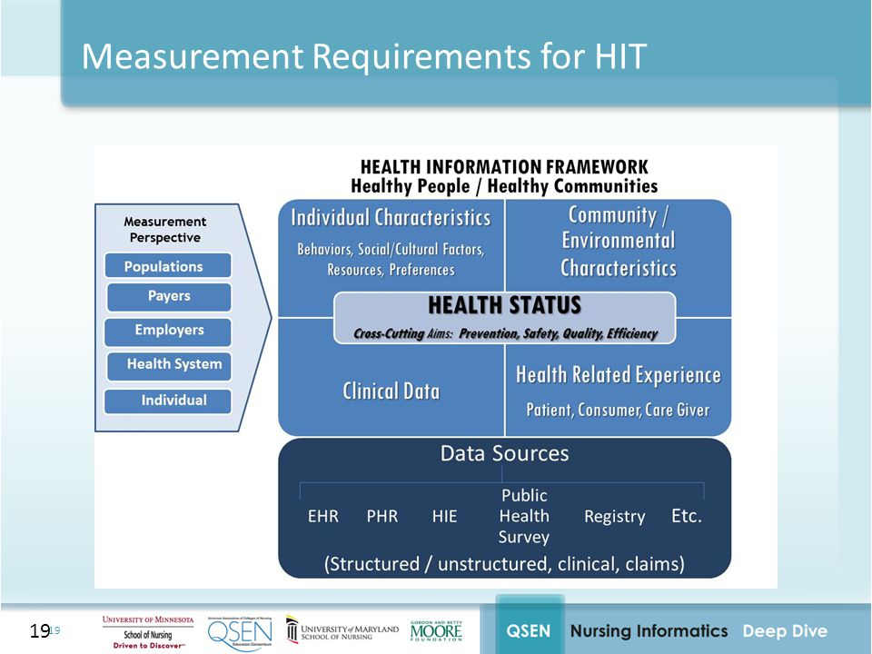 Measurement Requirements for HIT