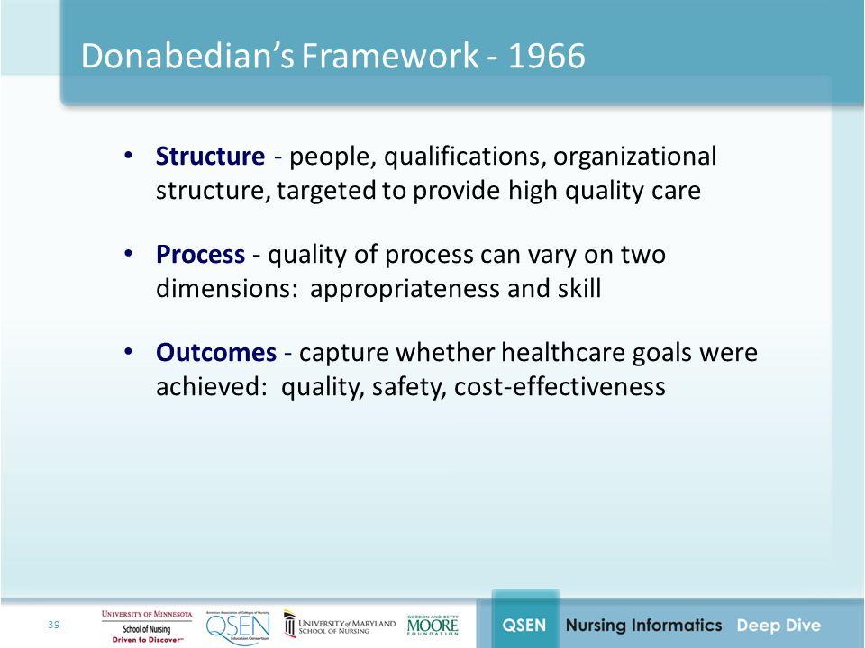Donabedian's Framework - 1966