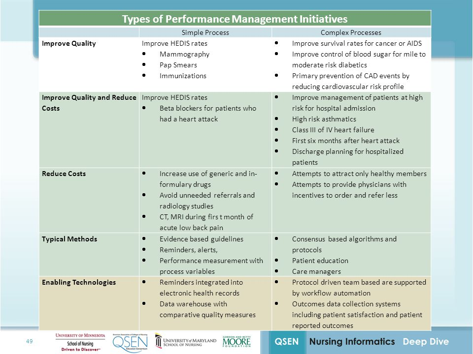 Types of Performance Management Initiatives