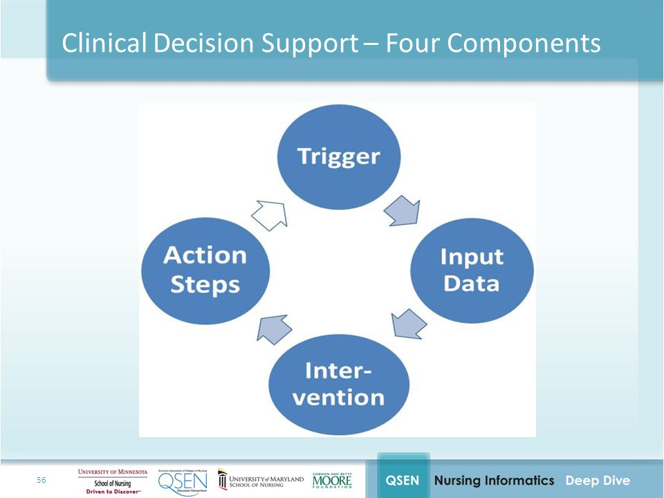 Clinical Decision Support – Four Components