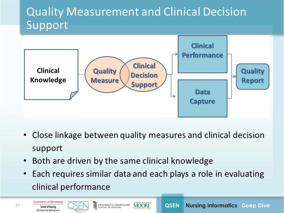 Quality Measurement and Clinical Decision Support