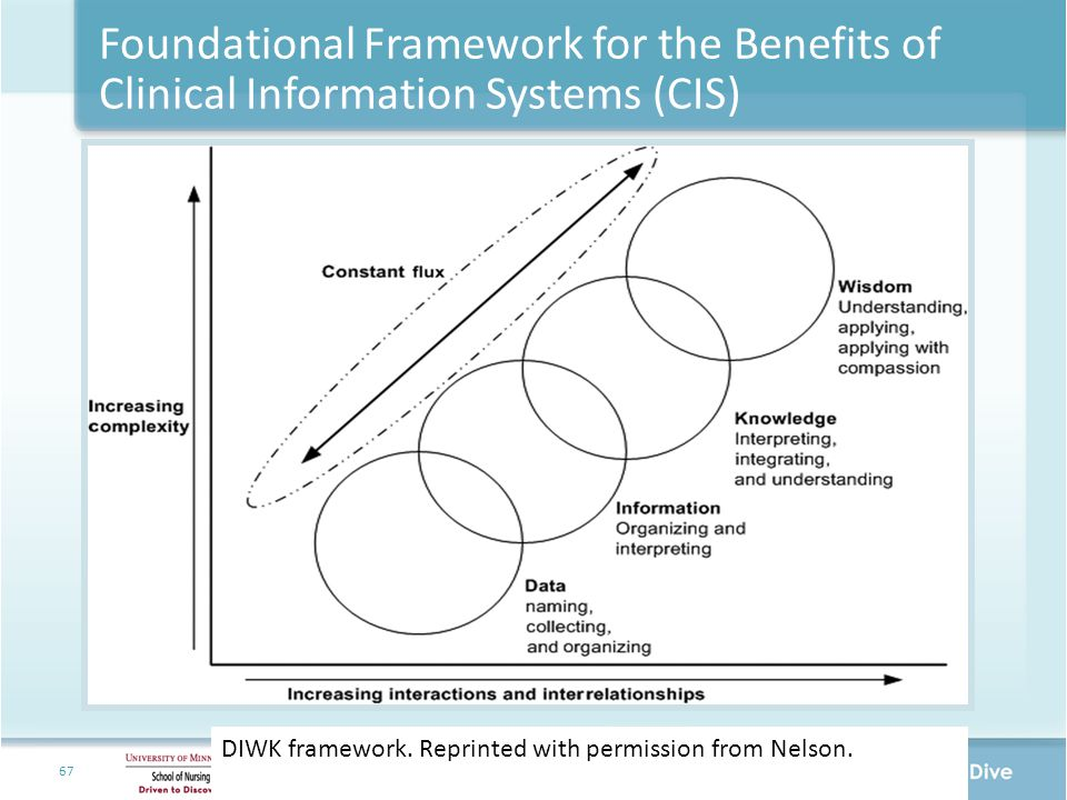 Foundational Framework for the Benefits of Clinical Information Systems (CIS)