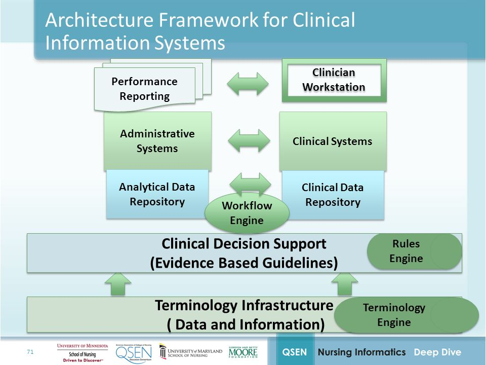 Architecture Framework for Clinical Information Systems