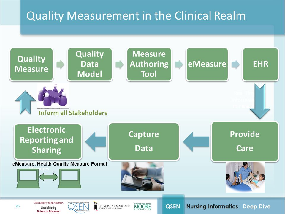 Quality Measurement in the Clinical Realm