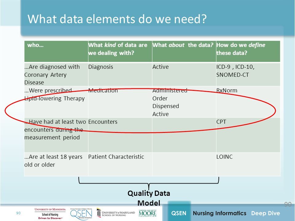 What data elements do we need
