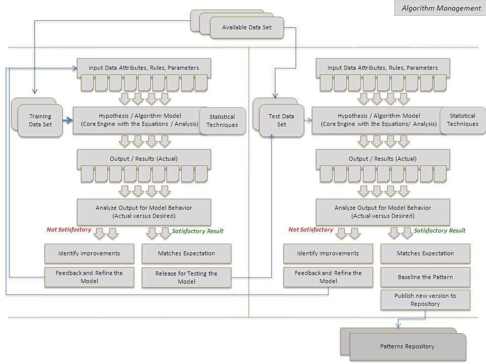 Algorithm Management Available Data Set