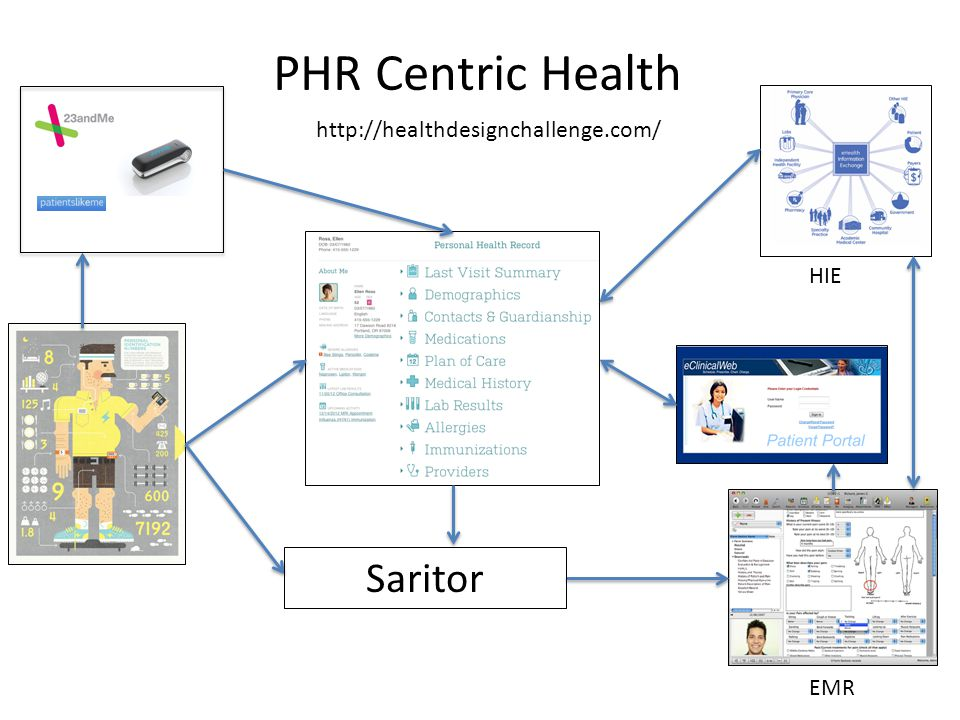 PHR Centric Health http://healthdesignchallenge.com/ HIE Saritor EMR