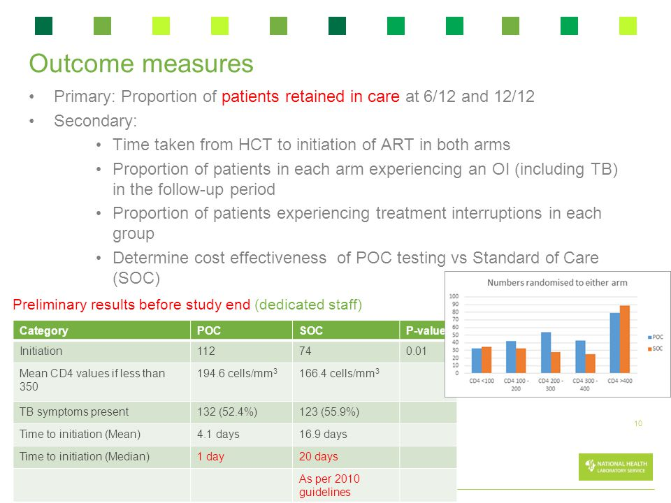 Outcome measures Primary: Proportion of patients retained in care at 6/12 and 12/12. Secondary: