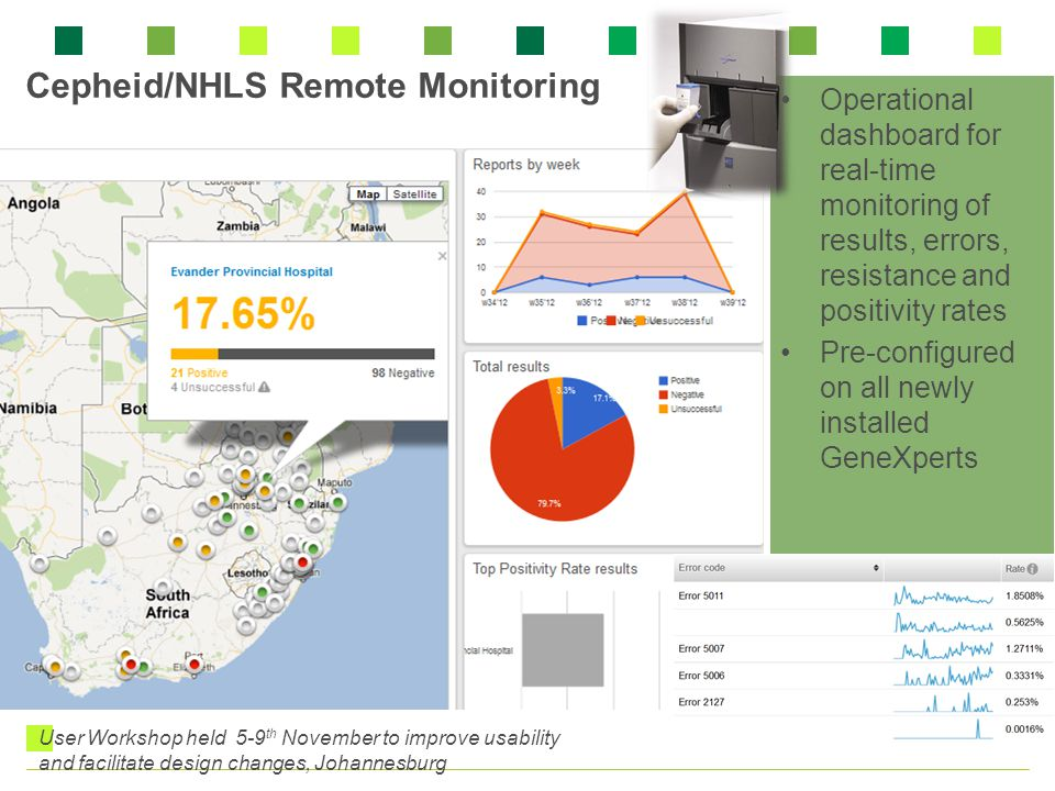Cepheid/NHLS Remote Monitoring