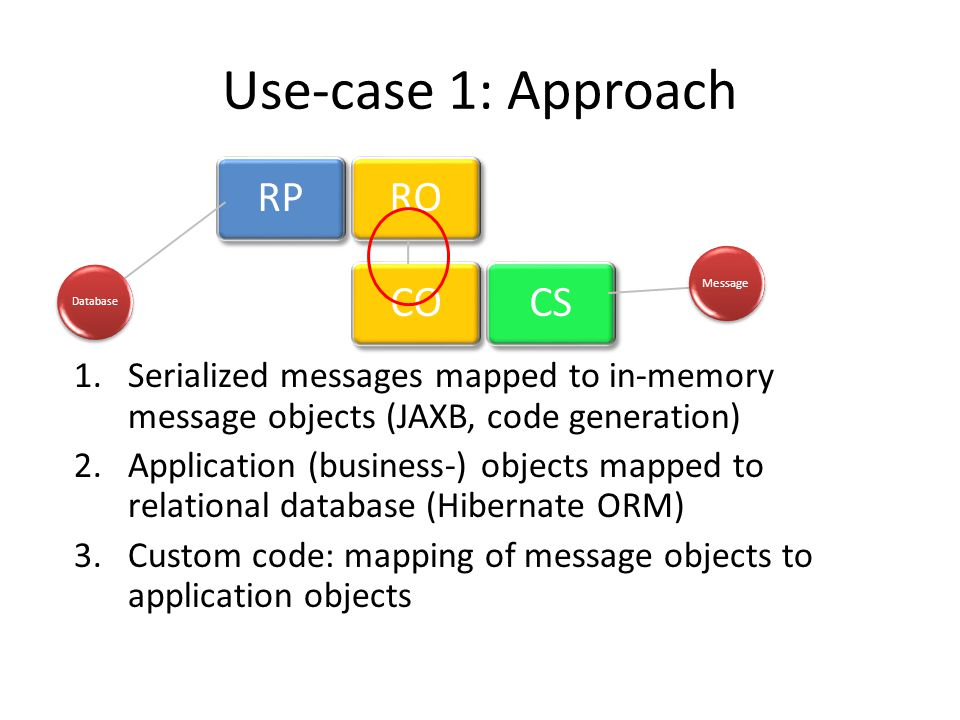 Use-case 1: Approach RP. RO. Message. Database. CO. CS. Serialized messages mapped to in-memory message objects (JAXB, code generation)