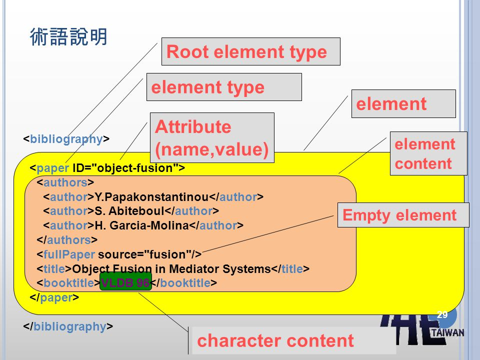 術語說明 Root element type element type element Attribute (name,value)